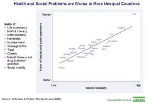 Graph from the Equality Trust website showing that health and social problems are worse in unequal countries. Click on the image to visit the site and learn more.