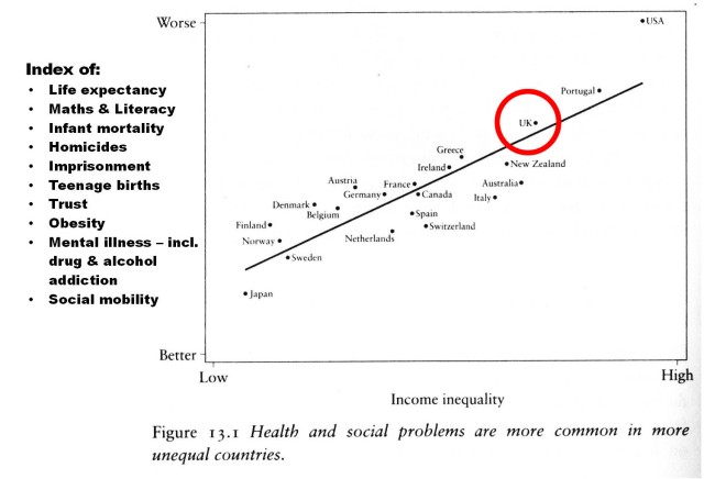 Graph modified from the Equality Trust website showing that health and social problems are worse in unequal countries.  Click on the image to visit the site and learn more.