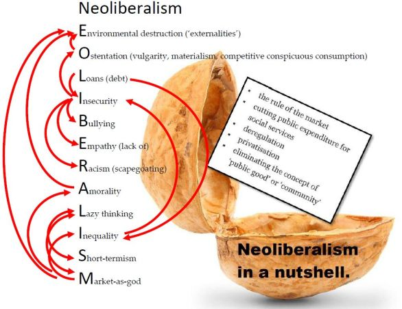 Image result for neoliberalism destruction""